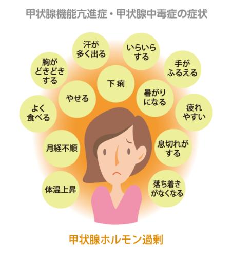 一過性甲状腺機能亢進症とは